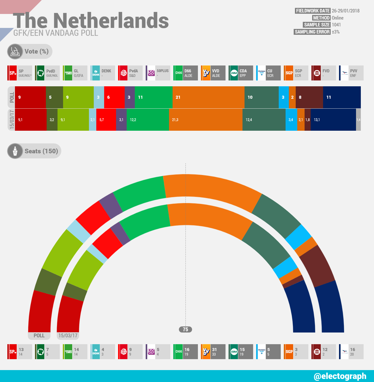 THE NETHERLANDS GfK poll chart for EenVandaag, January 2018