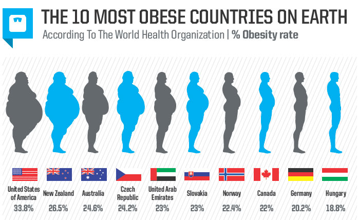 Most obese in the world
