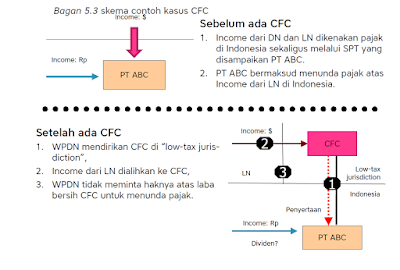 raden agus suparman : bagan skema contoh kasus CFC
