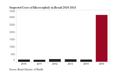 Brazil Ministry of Health: Chart of Suspected Microcephaly 2010 - 2015