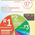 The Top 20 Most Expensive Keywords in Google AdWords
