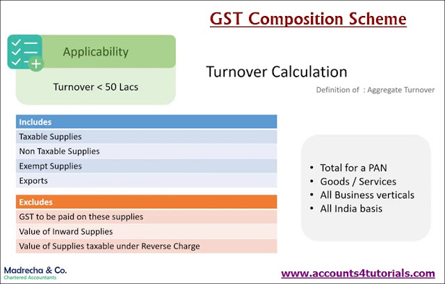 Composition scheme aggregate turnover calculation