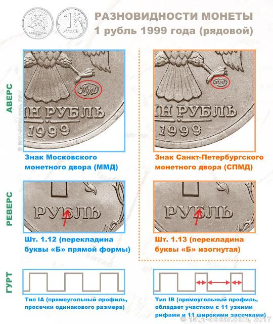 Разновидности монеты рубль 1999 года