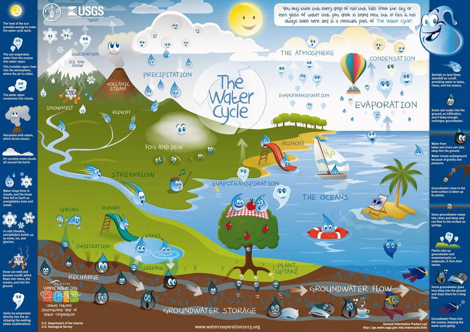 Save Water Save Life November