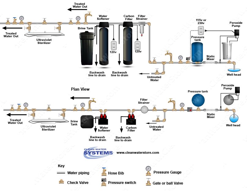 clean well water report how to use hydrogen peroxide  chlorine pellet feeders > contact tank