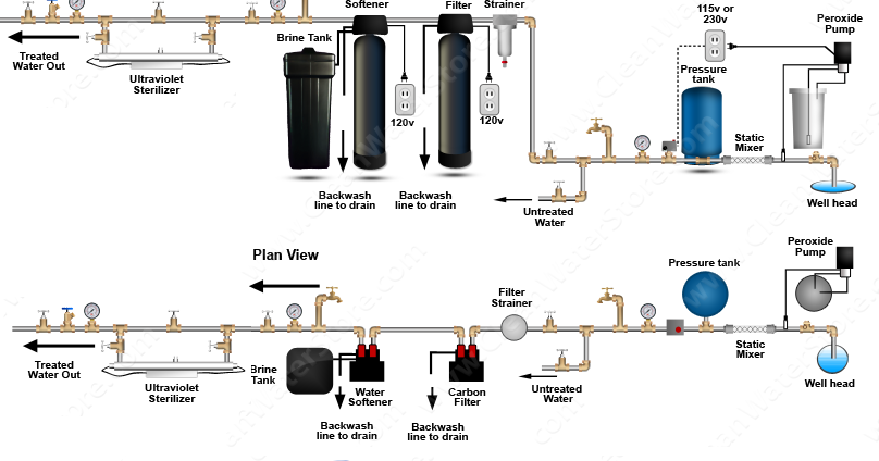 Clean Well Water Report How To Use Hydrogen Peroxide