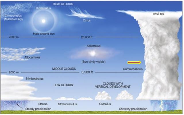 awan cumulonimbus penyebab hujan es