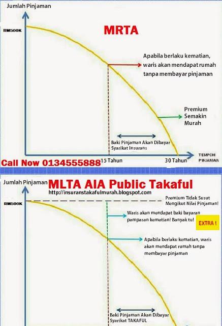 MRTA vs MLTA terbaik Malaysia AIA Public Takaful