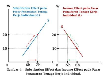 Substitution Effect dan Income Effect pada Pasar Penawaran Tenaga Kerja Individual - www.ajarekonomi.com