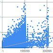 Mike's Technology and Finance Blog: SQL Linear Regression