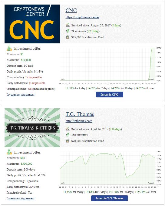 pelaburan Bitcoin melalui Chain Group Escrow Service