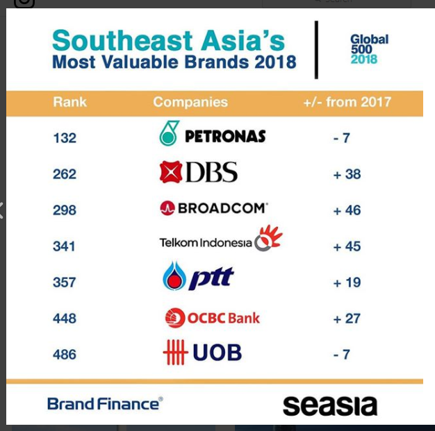 Southeast Asia's Most Valuable Brand's 2018