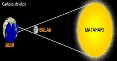 Fenomena Gerhana Menurut Ilmu Astrologi