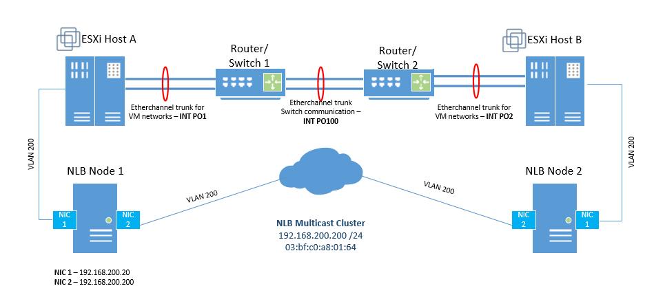 ChronicBit - An Engineers blog: Network Load Balancing (NLB