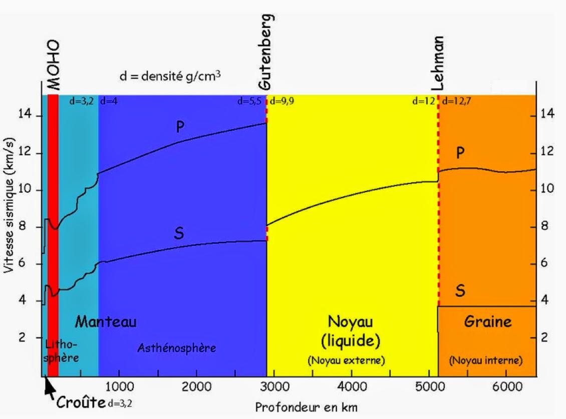 propagation des ondes sismiques