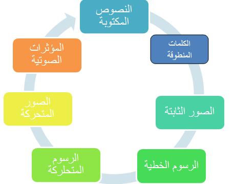 خريطة مفاهيم عناصر الفعل القرائي
