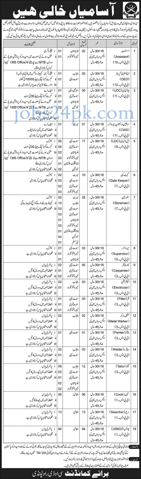 COD Rawalpindi Jobs 2019 Pakistan Army Latest Jobs In Pakistan Army 2019 For All Pakistan