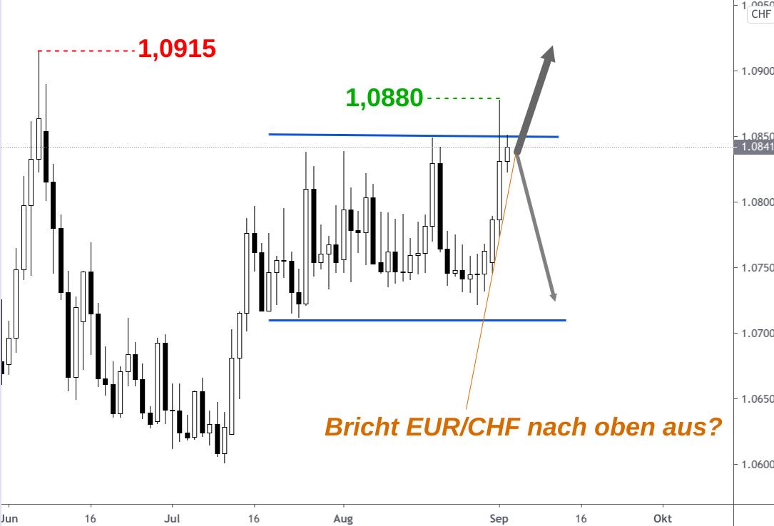 Kerzenchart EUR/CHF-Kursentwicklung mit steilem Anstieg des Euro im September 2020