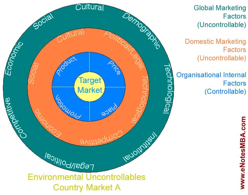 Environmental factor of internal market