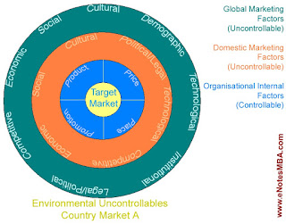 International Marketing Environment - Global Marketing Environment, Domestic Marketing Environment, and Organisational Internal Environment