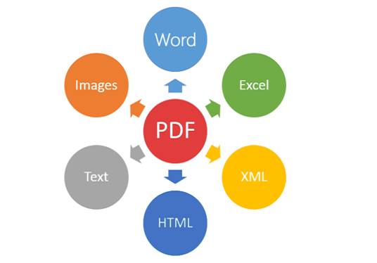 How To Modify Convert And Protect PDF Files Without Software