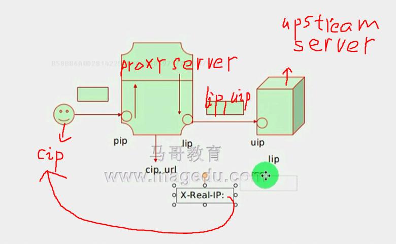 Nginx Proxy_ssl_ciphers Example Gastronomia Y Viajes