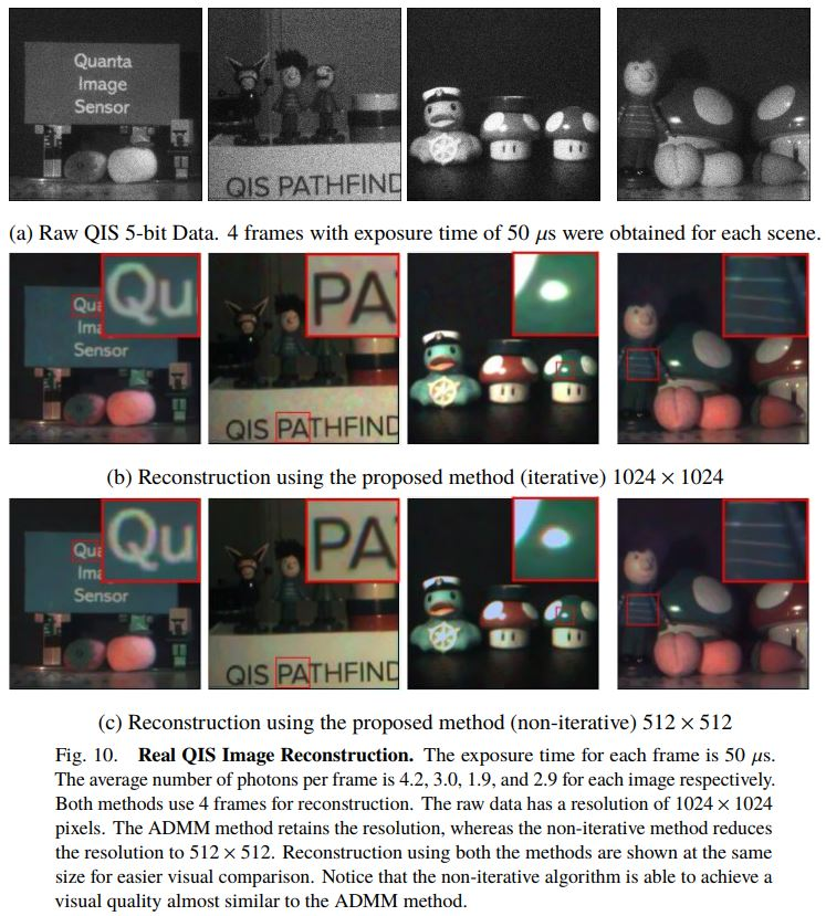 Image Sensors World: Color Photon Counting Sensor