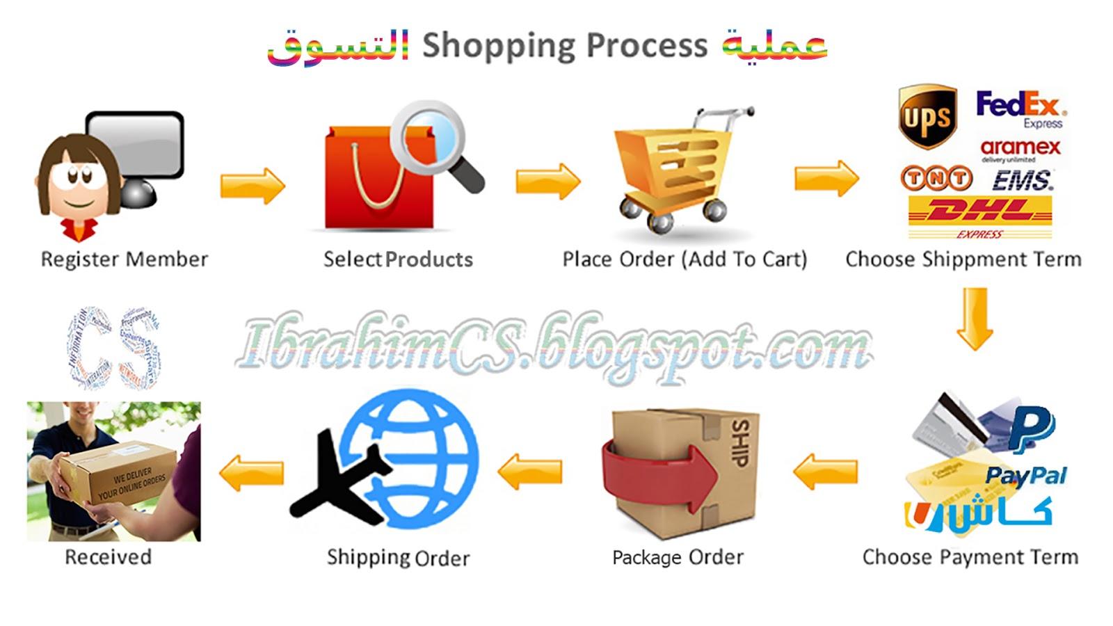 Online Shopping, Shopping Process, Shopping from China, كيفية الشراء من الصين, كيفية التسوق من الصين, التسوق من المواقع الصينية, الشراء عبر الإنترنت