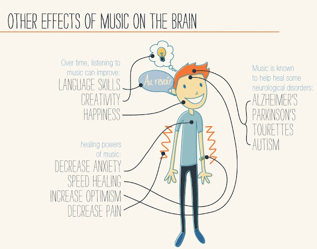 Sci 100 stress effects and management report