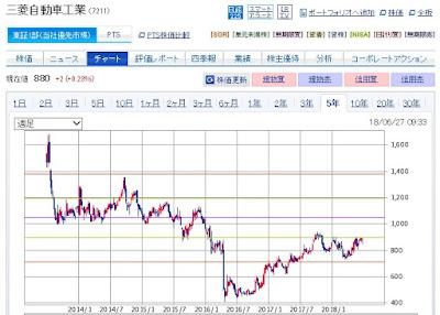 三菱自動車のチャート画像