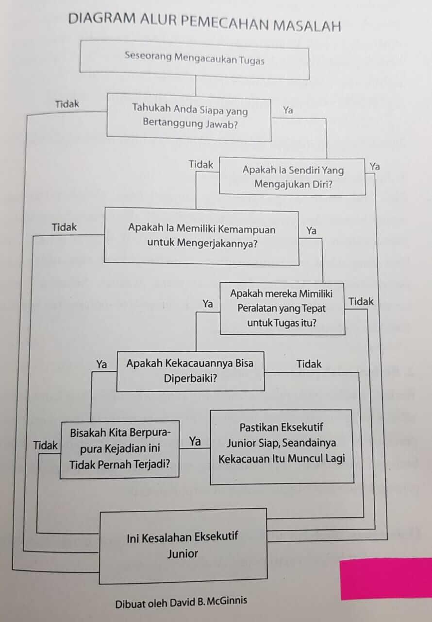 diagram alur cara memecahkan masalah sebagai pemimpin