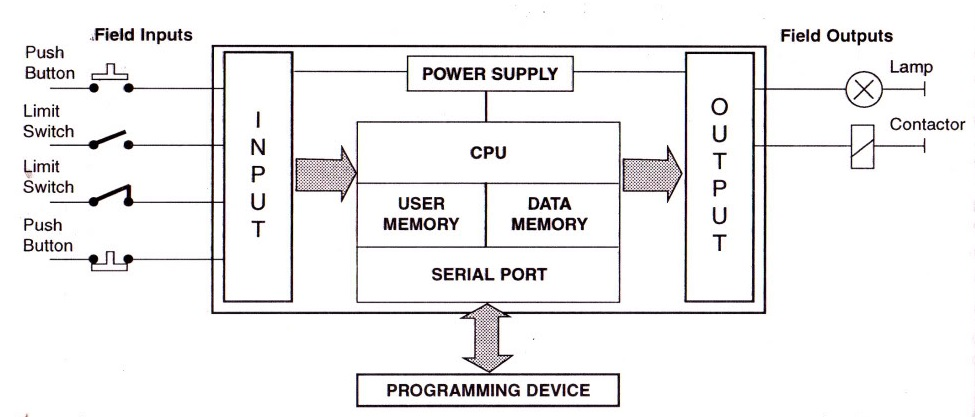 block diagram of plc system
