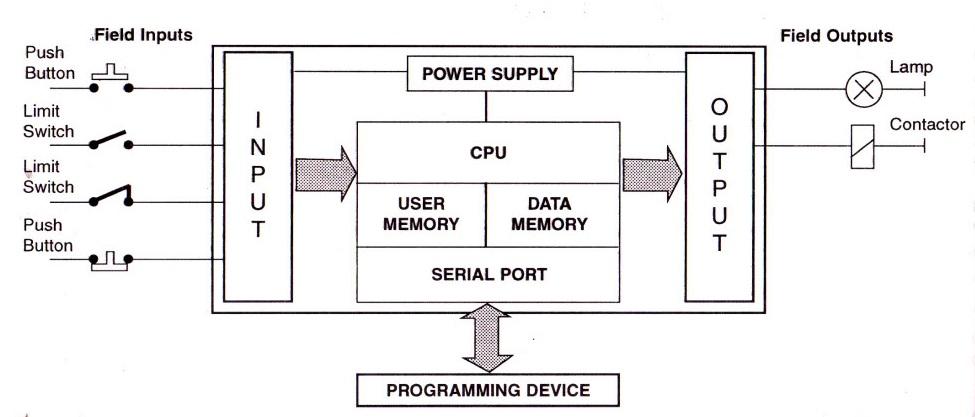 block diagram of plc system