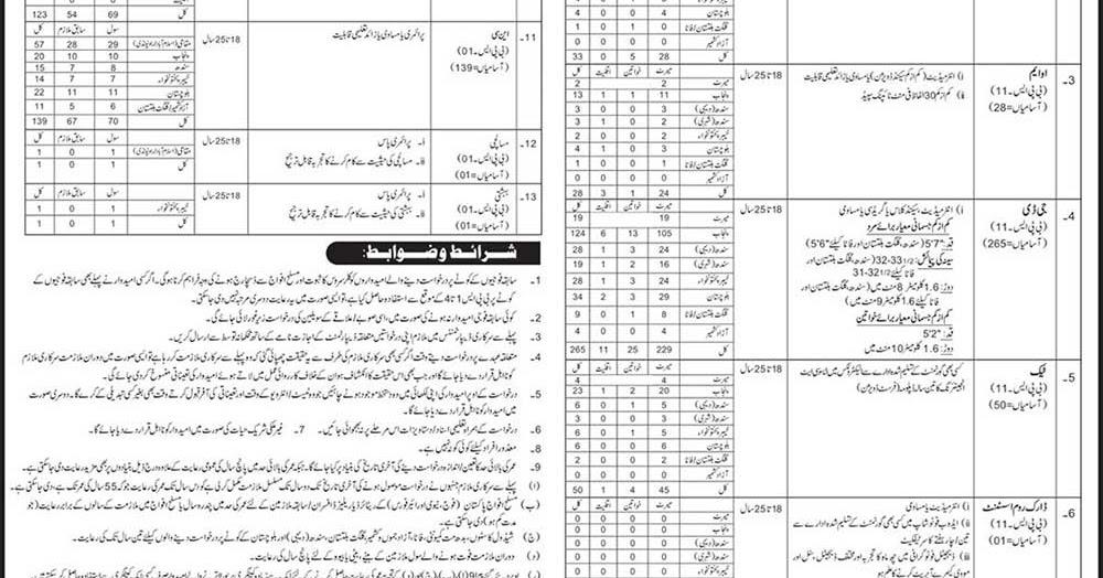 1200  government jobs in intelligence bureau pakistan ib