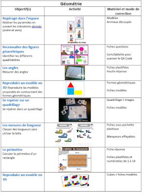 Liste ateliers de géométrie (autonomie, mesure, quadrilatères, solides, repérage, ...)
