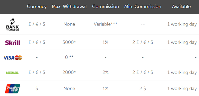 darwinex, out, вывод, withdrawal