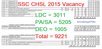 SSC CHSL 2015 Revised Vacancy Position (Tentative) [official]