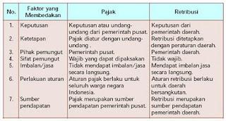 contoh retribusi,fungsi pajak dalam pembangunan,perbedaan retribusi dengan pajak,pengertian pajak,retribusi,serta contohnya,