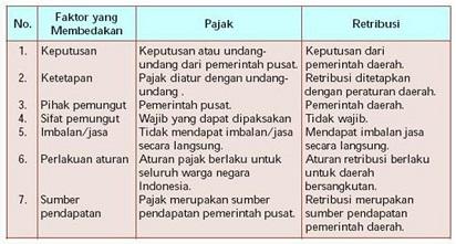 Perbedaan Pajak dan Retribusi Dilihat dari Berbagai Sisi