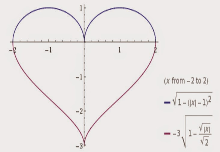 One man's Funnies: Mathematical equations of love, heart