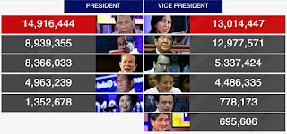 Philippines Presidential Election 2016 Partial Unofficial Results, Philippines presidential election results