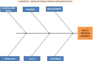 Analisa lantaran jawaban atau biasa dikenal dengan cause and effect analysis yaitu Pengertian Serta Langkah Membuat Cause and Effect Analysis