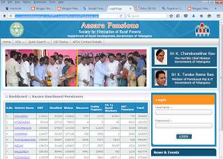 Telangana Aasara Pension Scheme (Pathakam) Status
