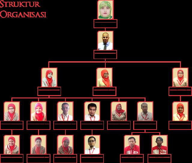 struktur organisasi al hijaz