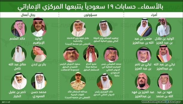 بالأسماء: الإمارات تتتبع حسابات 19 سعودياً بأوامر من السعودية