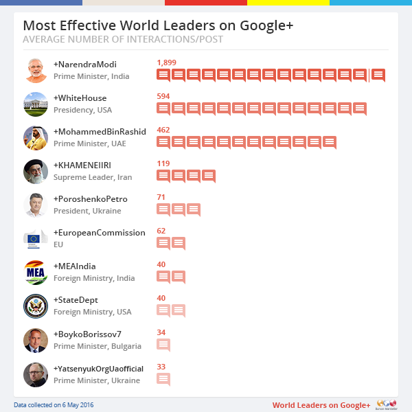 Most Effective World Leaders on Google+