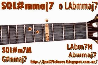 G#mmaj7 = LAbmmaj7 = Abmmaj7 chord