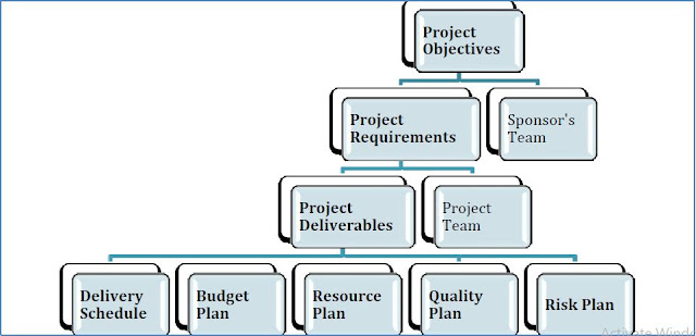 The Basic Process of Project Planning - ENGINEERING MANAGEMENT