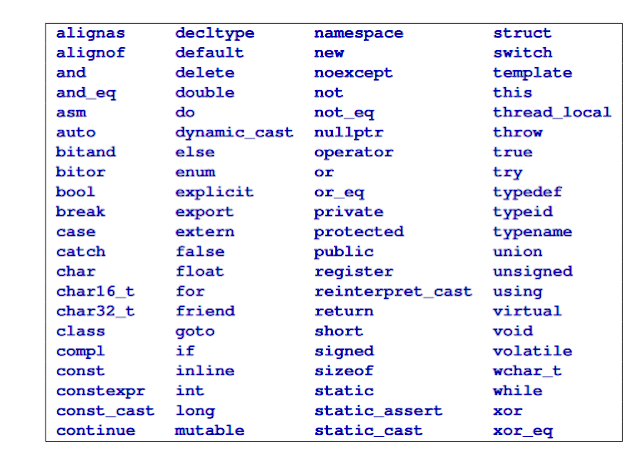 C++ Identifiers - Coding Tutorial Point
