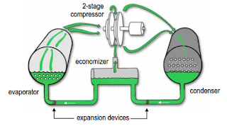 Refrigeration Cycle of Centrifugal Chiller